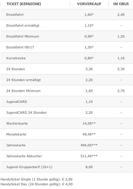 Тарифы на проезд в городском транспорте Зальцбурга
