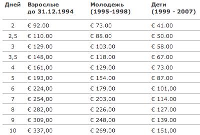 Цены на Zillertaler Superskipass