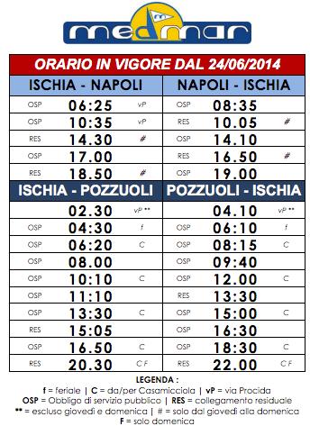 Расписание паромов Medmar из Поццуоли, Неаполя на Искью