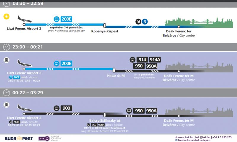 Схема общественного транспорта от аэропорта до центра Будапешта