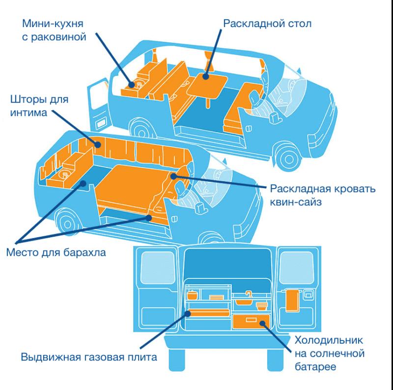 Схема фургона