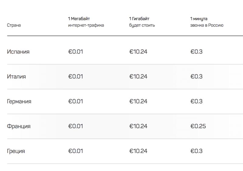Туристическая симка DrimSim €7 сверху 1