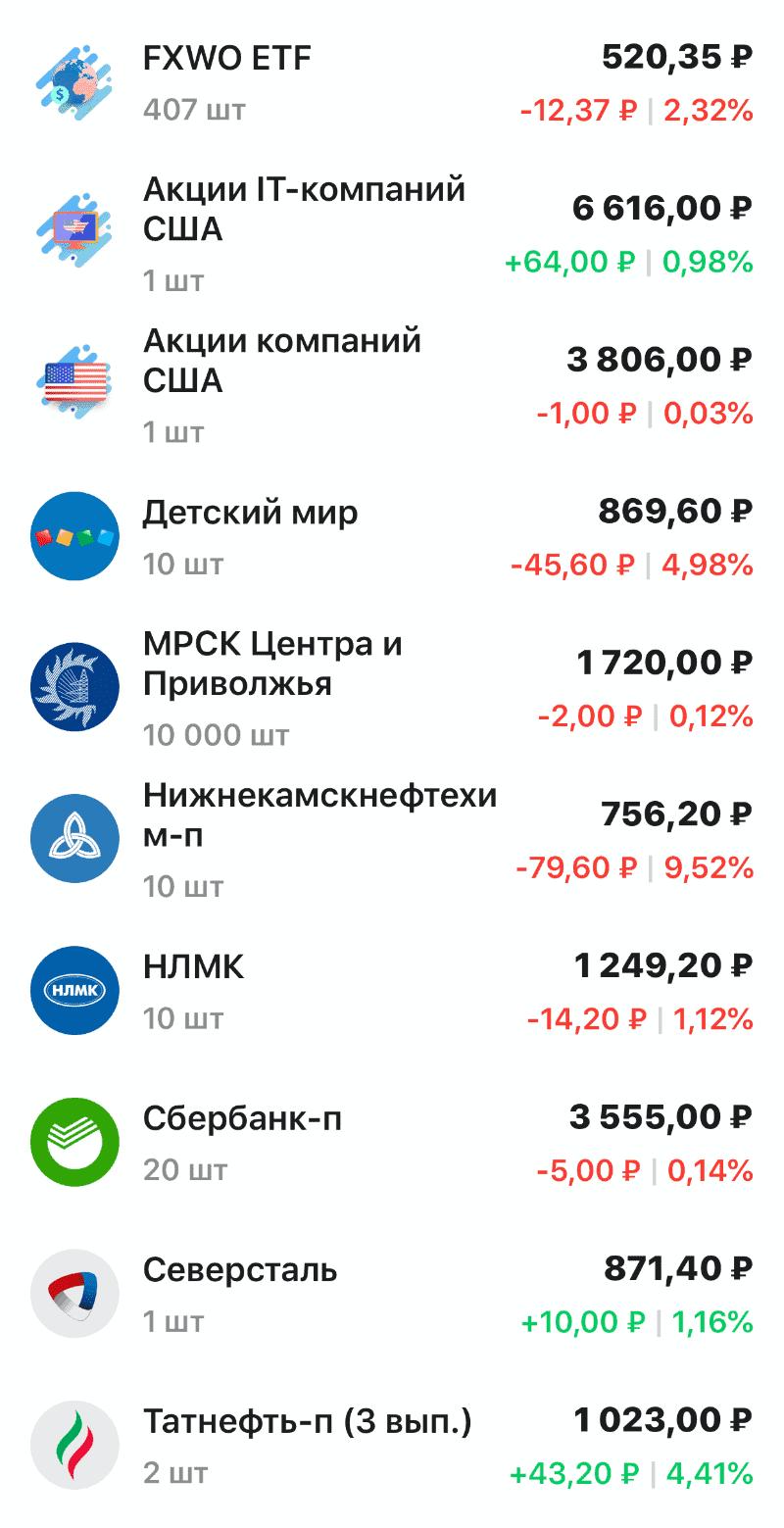 Список акций в портфеле
