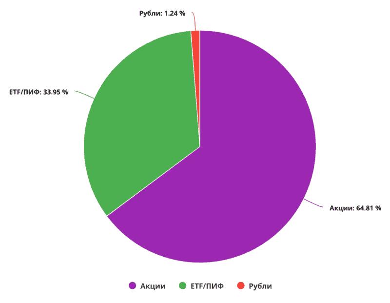 Состав портфеля по категориям