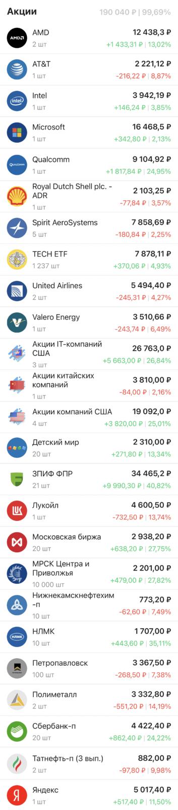 Портфель акций и фондов